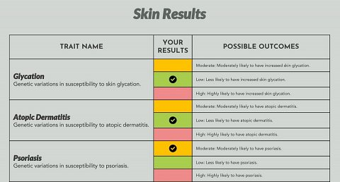 A section from my Skin Results.