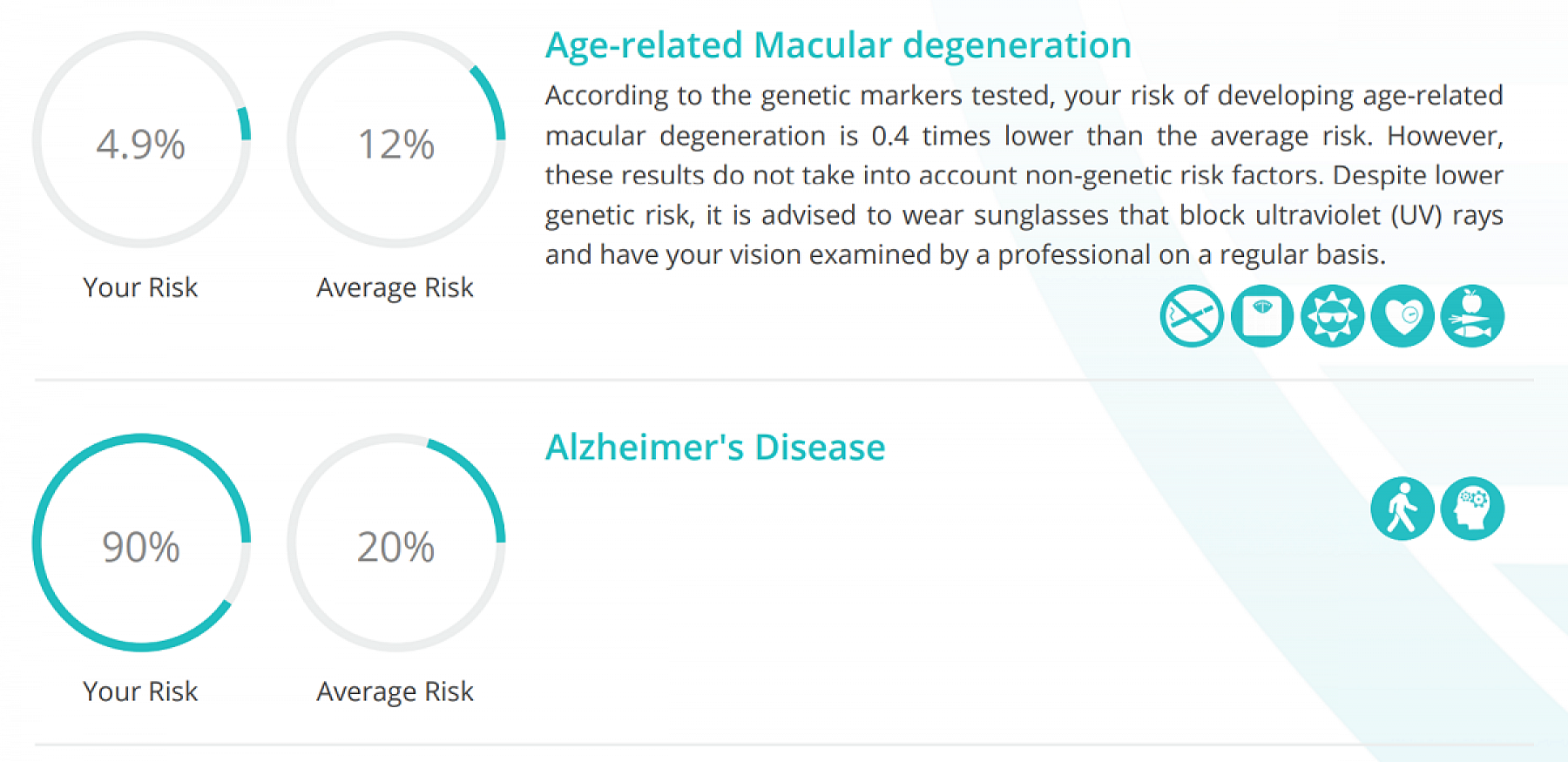 My results for age-related macular degeneration and Alzheimer's disease.