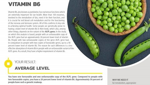 My nutrient requirement result for vitamin B6.