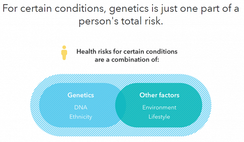 A part of the Genetic Health Risk Tutorial.