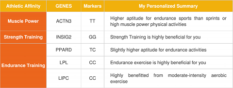 A section from my genetics-based exercise analysis table.