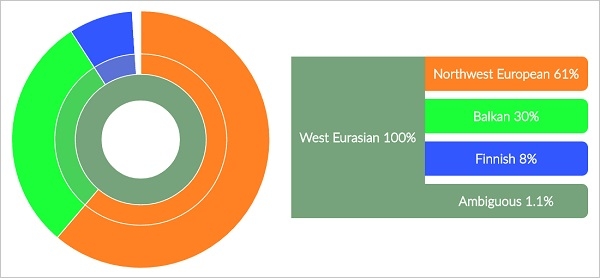 My Ancestry Composition.