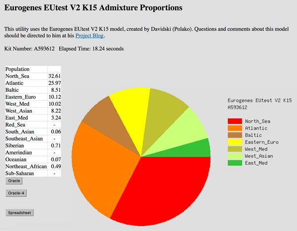 My Admixture results using the Eurogenes K15 calculator.