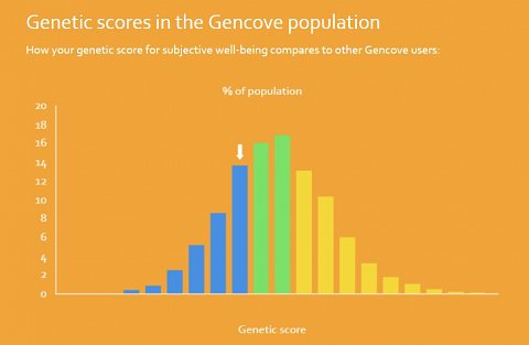 A graph showing my genetic happiness score compared to the general population.
