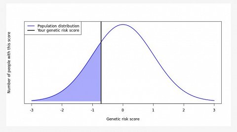 My genetic risk score for severe acne.