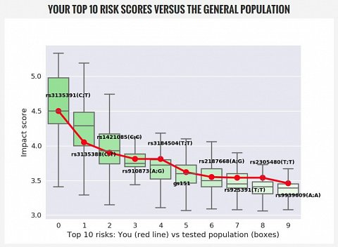 My Top 10 Risk Scores vs. the General Population.