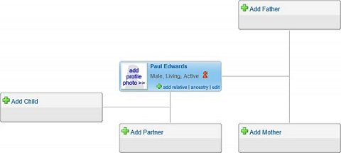 The pre-prepared family tree for me to build upon using the Genebase family tree tool.