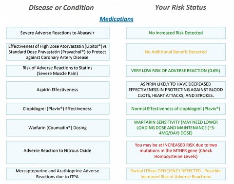 Some of my Medications results.
