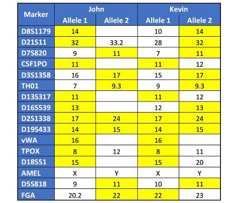 Table showing the matching markers (surnames removed).