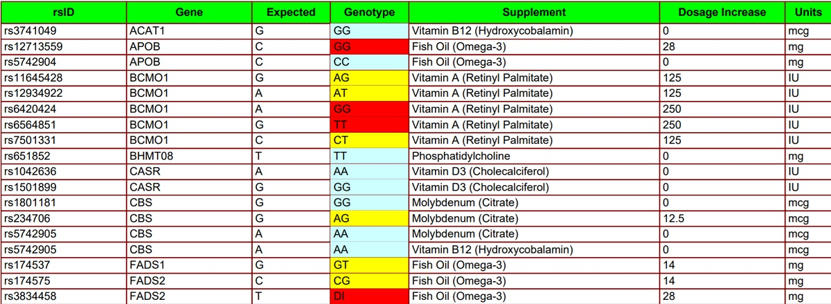 A part of the table included in my supplement formula report.
