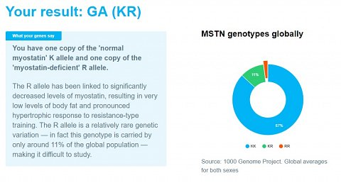 The explanation and global distribution of my A Gene for Hypertrophy result.