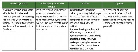 Information about handling potential side effects.