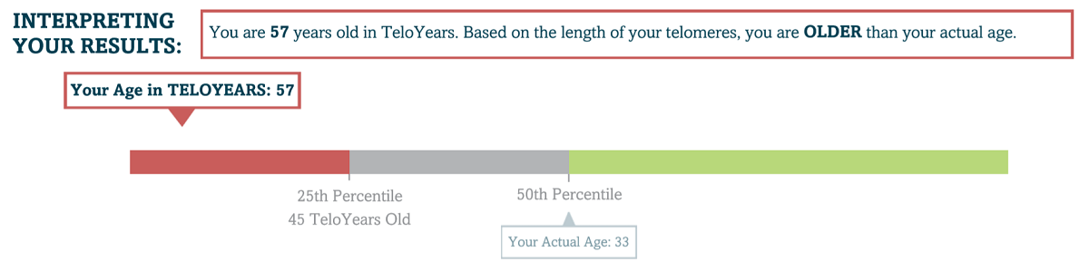 Scale of my age in TeloYears compared to others and my actual age.