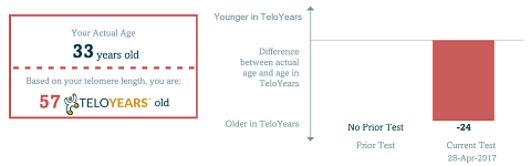 The Your TeloYears Over Time section.
