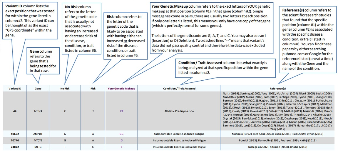 The Your Genetic Testing Data table with explanations of the different columns.